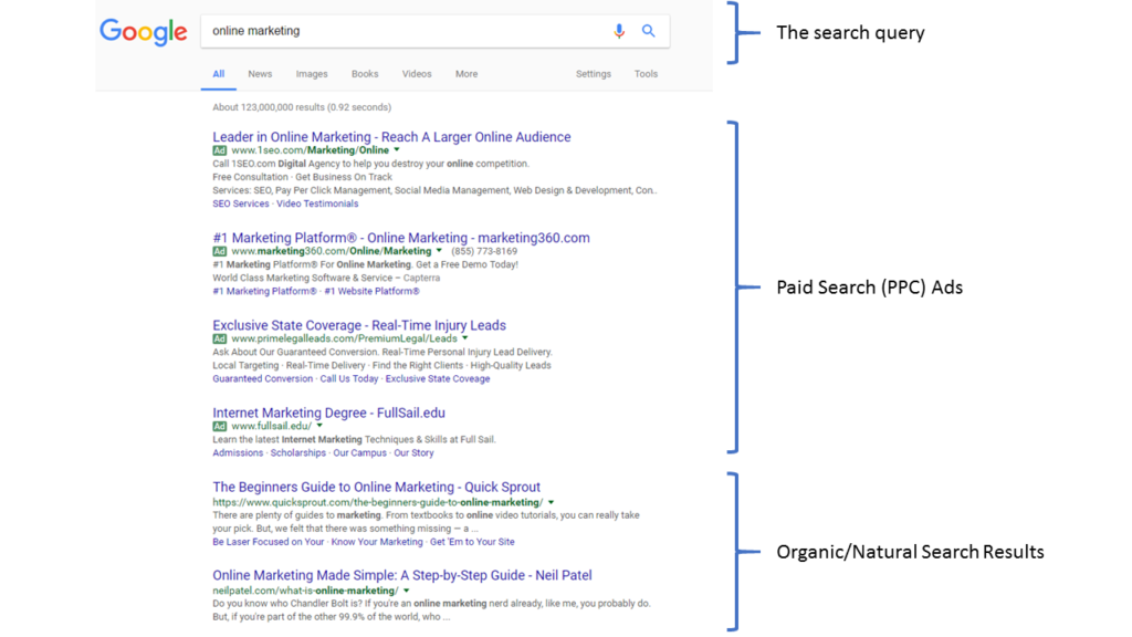 Google PPC ads and organic search results